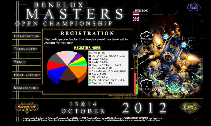 Benelux Masters 2012