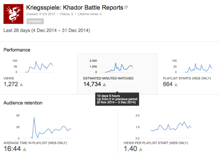 Kriegsspiele on YouTube: First Month' Views
